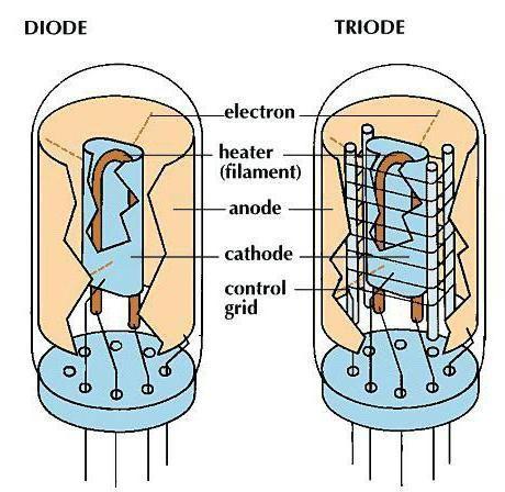 Фото - Електронно-керовані лампи: діод і тріод