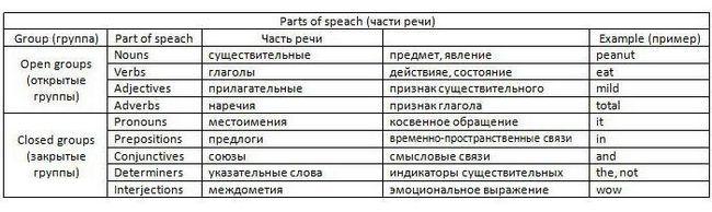 лексикологія сучасної англійської мови