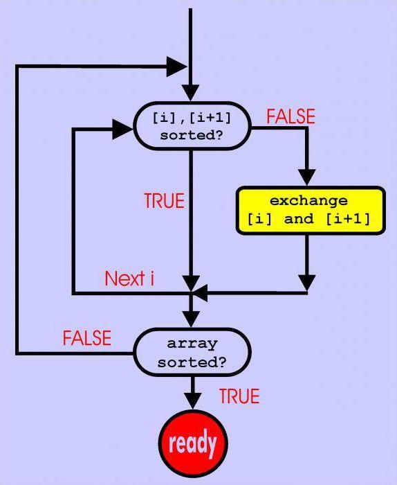 алгоритм сортування бульбашкою