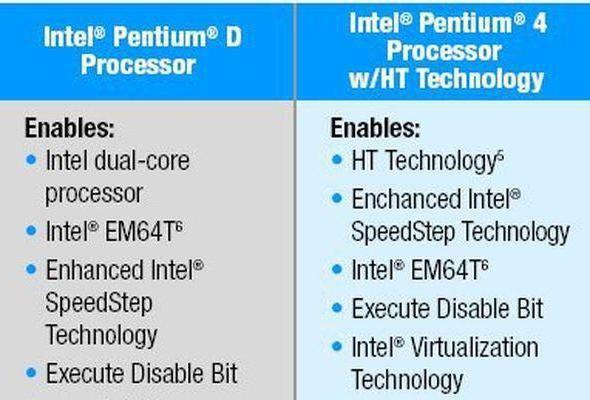 Intel Pentium 4 характеристики