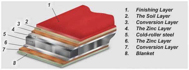 розміри металочерепиці для покрівлі