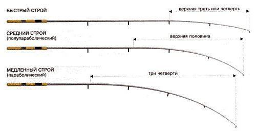 рейтинг спінінгів для джига з човна
