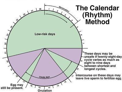 календарний метод запобігання вагітності безпечні дні
