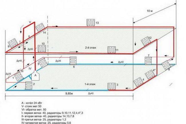 схеми систем опалення одноповерхового будинку