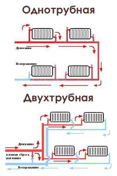 Фото - Схеми систем опалення в приватних будинках. Схема підключення системи опалення