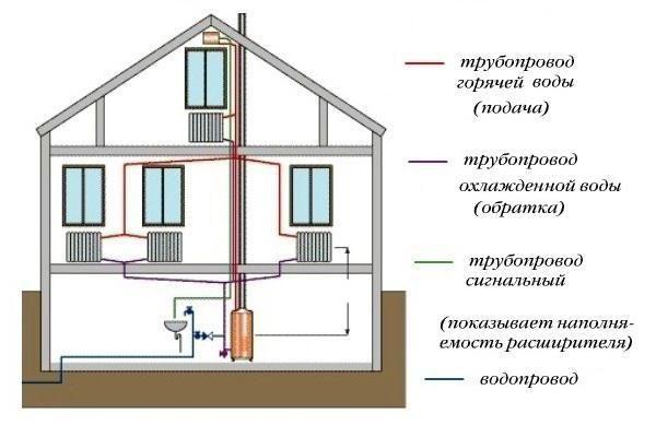 схема підключення системи опалення