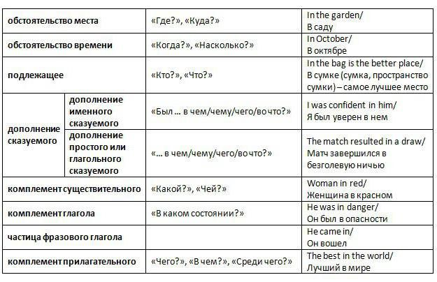 Фото - Вживання прийменників в англійській мові: правила