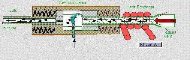 вихрові теплогенератори