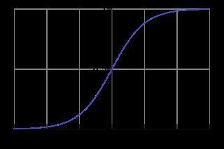 Застосування диференціальних рівнянь