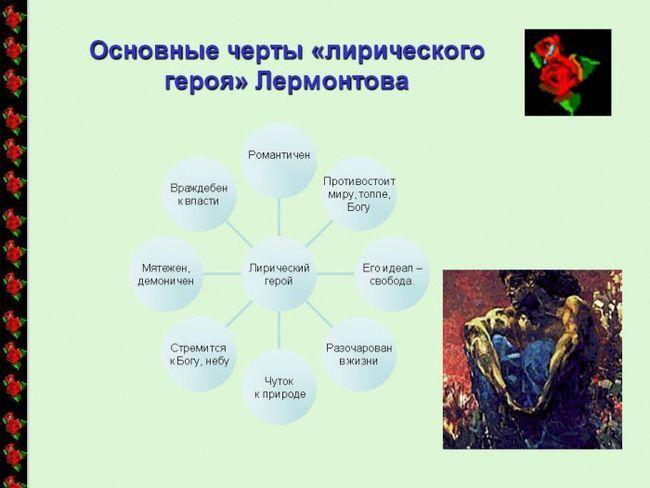 вірші М. Лермонтов