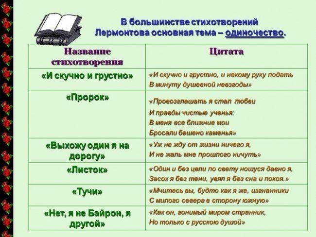 Лермонтов цитати