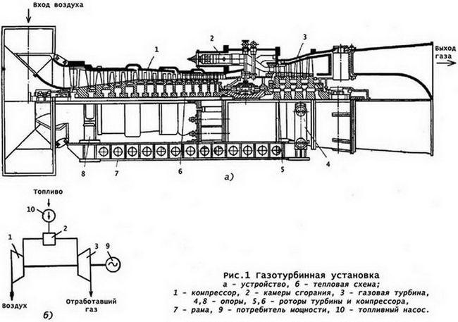 Схема газотурбінної установки