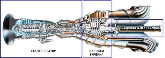 ГТУ газотурбінна установка