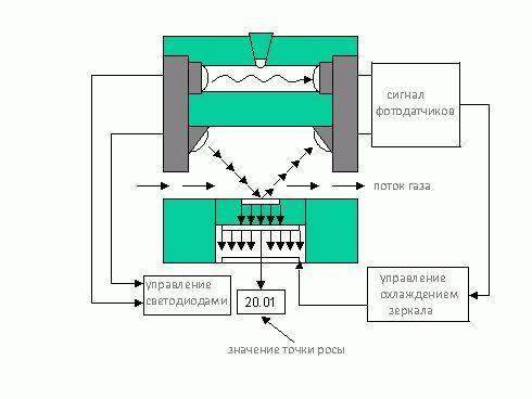Фото - Конденсаційний гігрометр. Гігрометр для вимірювання вологості повітря