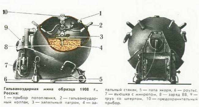 морські міни пристрій