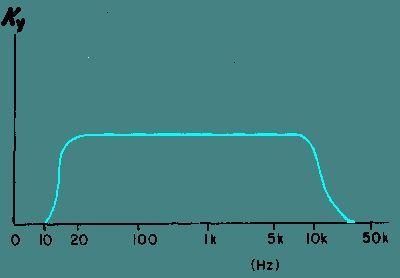 Фото - Простий підсилювач на транзисторах своїми руками. Підсилювач на одному транзисторі: схема